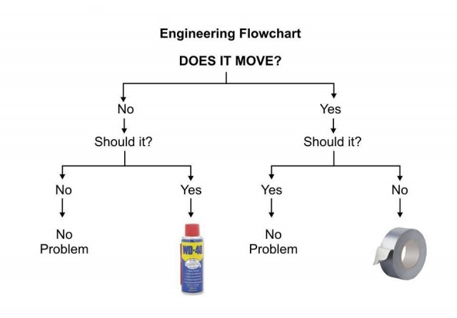 engineering-flow-chart-640x446