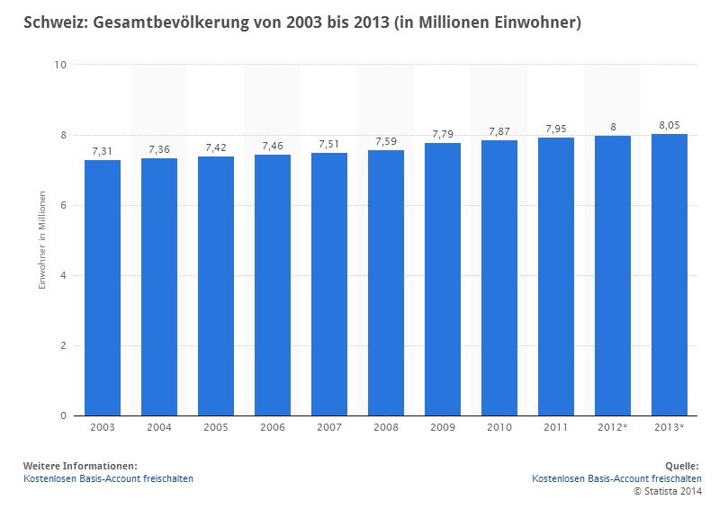 infografik Schweiz   Gesamtbevölkerung 2013  Statistik