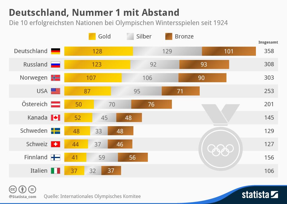 infografik_1874__die_10_erfolgreichsten_Nationen_bei_Olympischen_Wintersspielen_n