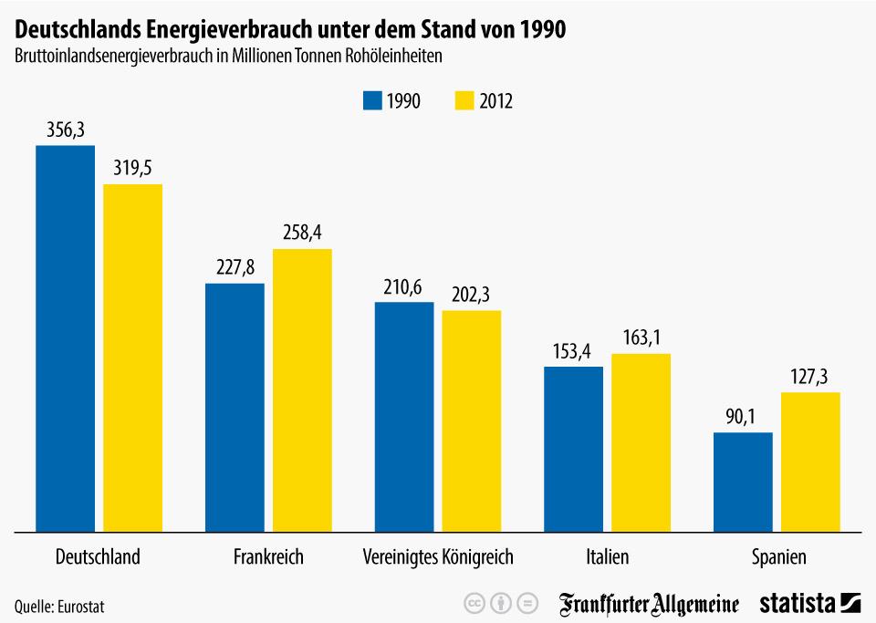 infografik_1921_Bruttoinlandsenergieverbrauch_in_Deutschland_n