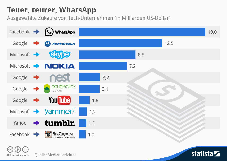 infografik_1924_Zukaeufe_von_Tech-Unternehmen_n