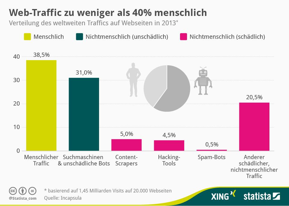 infografik_1928_Traffic-Quellen_von_Webseiten_n