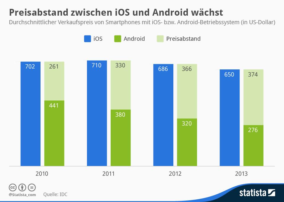 infografik_1932_Durchschnittlicher_Verkaufspreis_von__iOS-_und_Android-Smartphones_n