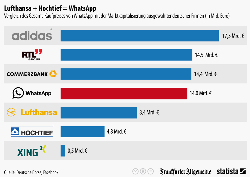 infografik_1933_Firmenwert_von_WhatsApp_und_anderen_Unternehmen_n