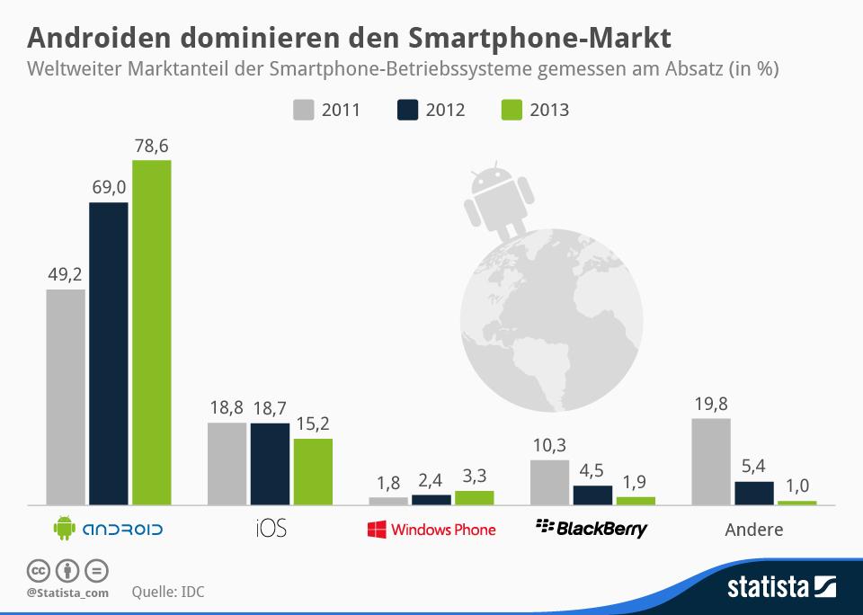 infografik_902_Weltweiter_Marktanteil_der_Smartphone-Betriebssysteme_n