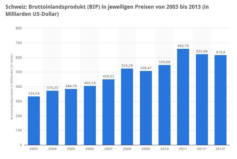 infografik_schweiz-bip