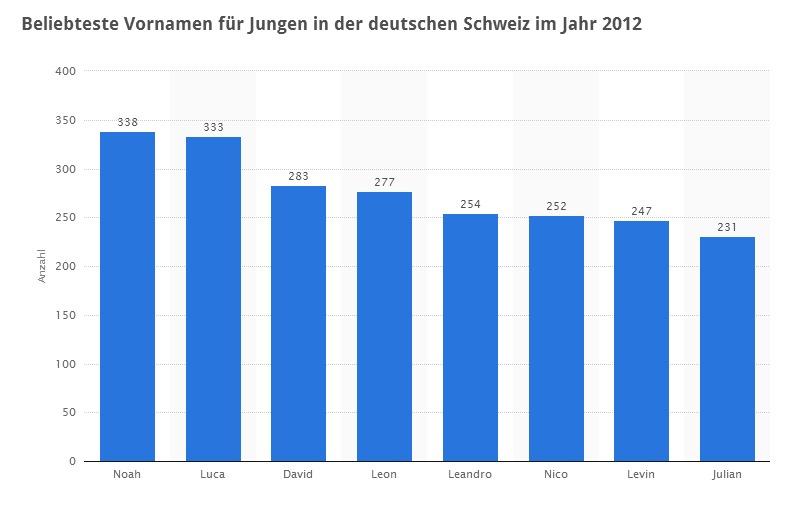 infografik_schweiz-jungennamen
