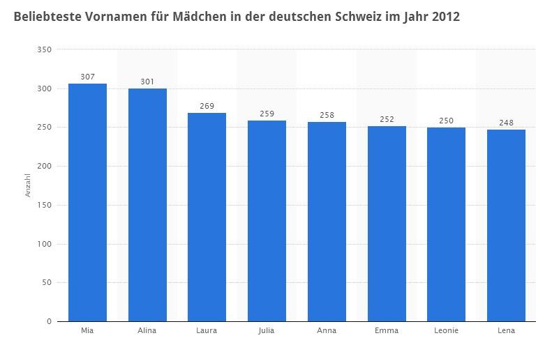 infografik_schweiz-maedchennamen